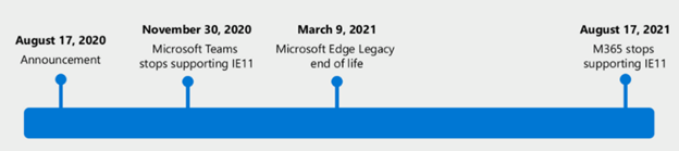 Reminder: Your Microsoft 365 applications will soon be incompatible with Internet Explorer 11.